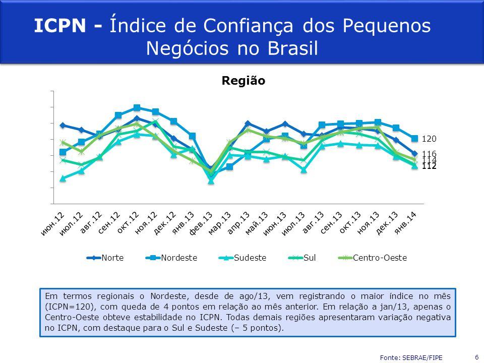 Região ICPN - Índice de Confiança dos Pequenos Negócios no Brasil Em termos regionais o Nordeste, desde de ago/13, vem registrando o maior índice no mês (ICPN=120), com queda de 4 pontos em relação ao mês anterior.