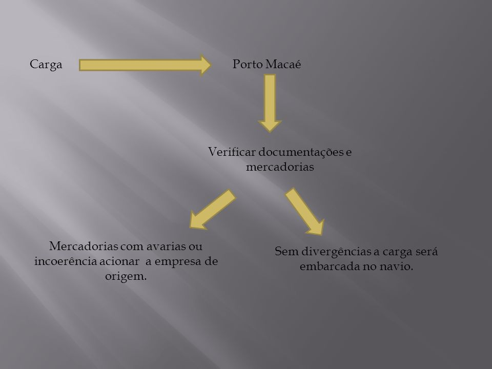 CargaPorto Macaé Verificar documentações e mercadorias Mercadorias com avarias ou incoerência acionar a empresa de origem. Sem divergências a carga se