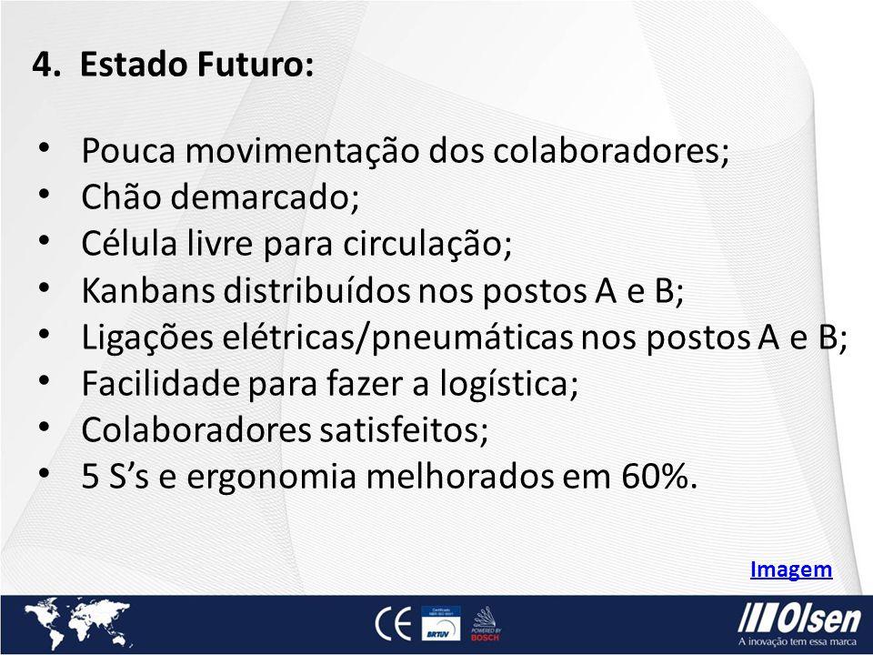 4. Estado Futuro: Pouca movimentação dos colaboradores; Chão demarcado; Célula livre para circulação; Kanbans distribuídos nos postos A e B; Ligações