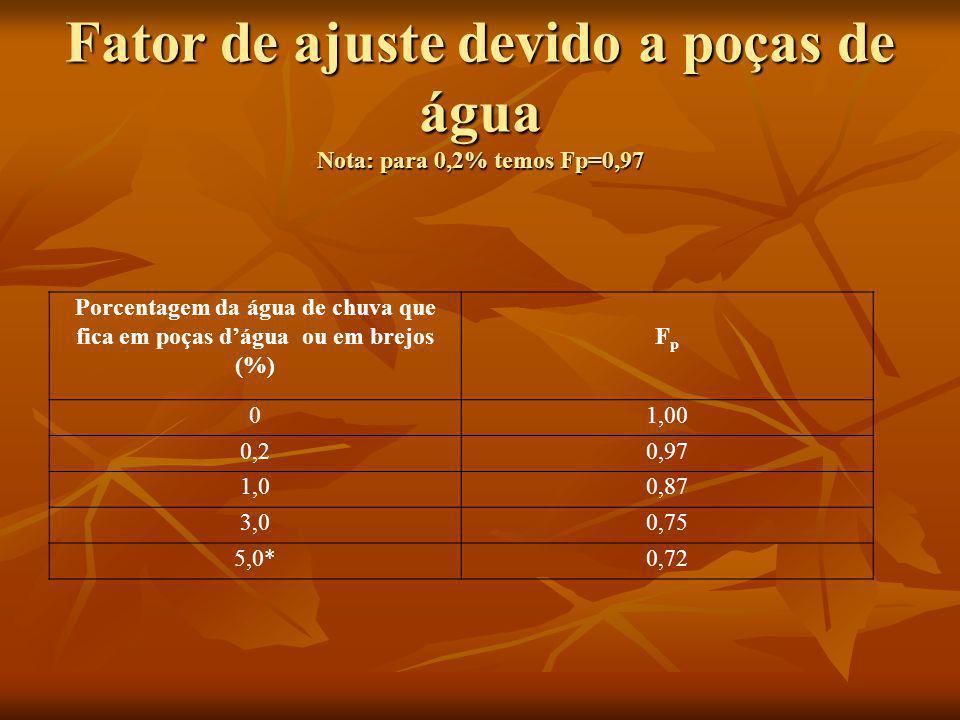 Fator de ajuste devido a poças de água Nota: para 0,2% temos Fp=0,97 Porcentagem da água de chuva que fica em poças dágua ou em brejos (%) FpFp 01,00