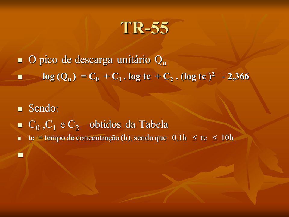 Valores de Co, C 1, C 2 conforme tipo de chuva (+usado Tipo II) Tipo de chuva conforme SCS (Estados Unidos) Ia/ PC0C0 C1C1 C2C2 I 0,102,30550-0,51429-0,11750 0,202,23537-0,50387-0,08929 0,252,18219-0,48488-0,06589 0,302,10624-0,45695-0,02835 0,352,00303-0,407690,01983 0,401,87733-0,322740,05754 0,451,76312-0,156440,00453 0,501,67889-0,069300,0 IA 0,102,03250-0,31583-0,13748 0,201,91978-0,28215-0,07020 0,251,83842-0,25543-0,02597 0,301,72657-0,198260,02633 0,501,63417-0,091000,0 II 0,102,55323-0,61512-0,16403 0,302,46532-0,62257-0,11657 0,352,41896-0,61594-0,08820 0,402,36409-0,59857-0,05621 0,452,29238-0,57005-0,02281 0,502,20282-0,51599-0,01259 III 0,102,47317-0,51848-0,17083 0,302,39628-0,51202-0,13245 0,352,35477-0,49735-0,11985 0,402,30726-0,46541-0,11094 0,452,24876-0,41314-0,11508 0,502,17772-0,36803-0,09525
