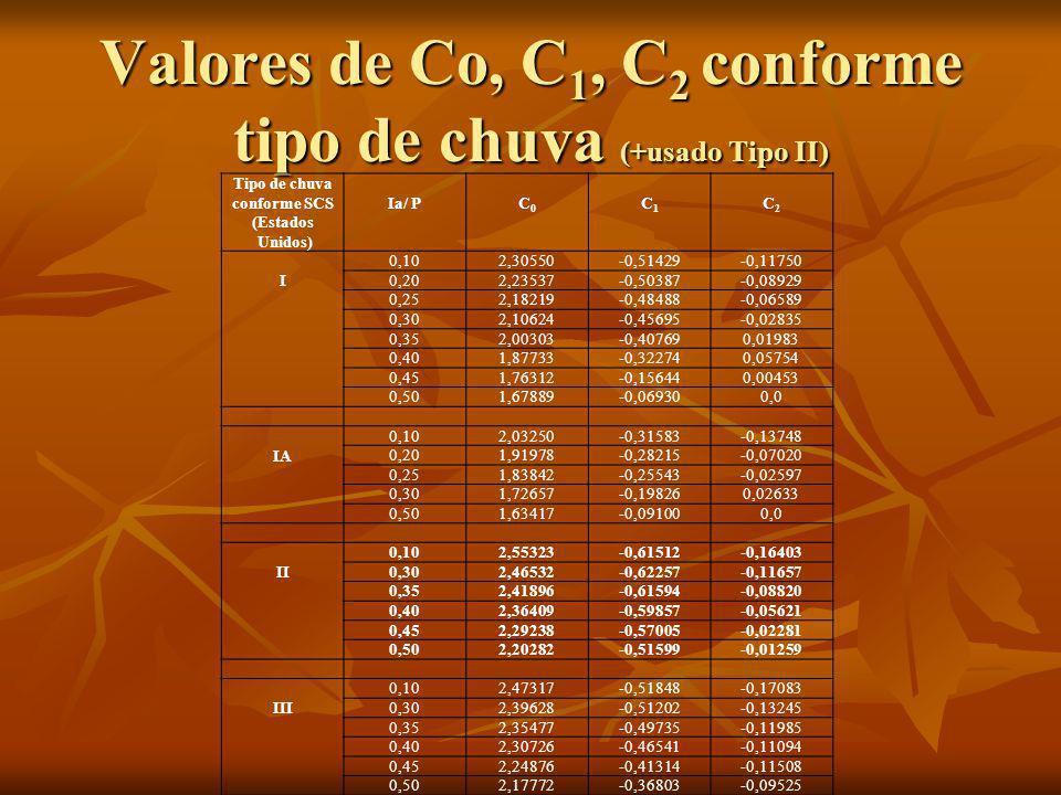 Valores de Co, C 1, C 2 conforme tipo de chuva (+usado Tipo II) Tipo de chuva conforme SCS (Estados Unidos) Ia/ PC0C0 C1C1 C2C2 I 0,102,30550-0,51429-
