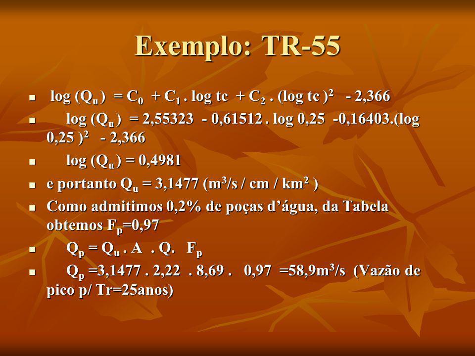 Exemplo: TR-55 log (Q u ) = C 0 + C 1. log tc + C 2. (log tc ) 2 - 2,366 log (Q u ) = C 0 + C 1. log tc + C 2. (log tc ) 2 - 2,366 log (Q u ) = 2,5532