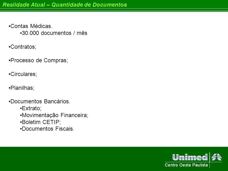 Realidade Atual – Quantidade de Documentos Contas Médicas. 30.000 documentos / mês Contratos; Processo de Compras; Circulares; Planilhas; Documentos B