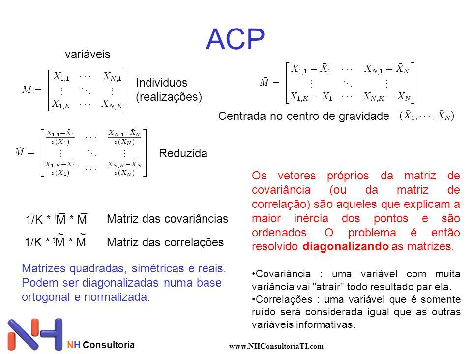 NH Consultoria www.NHConsultoriaTI.com ACP variáveis Individuos (realizações) Reduzida Centrada no centro de gravidade 1/K * t M * M __ Matriz das cov