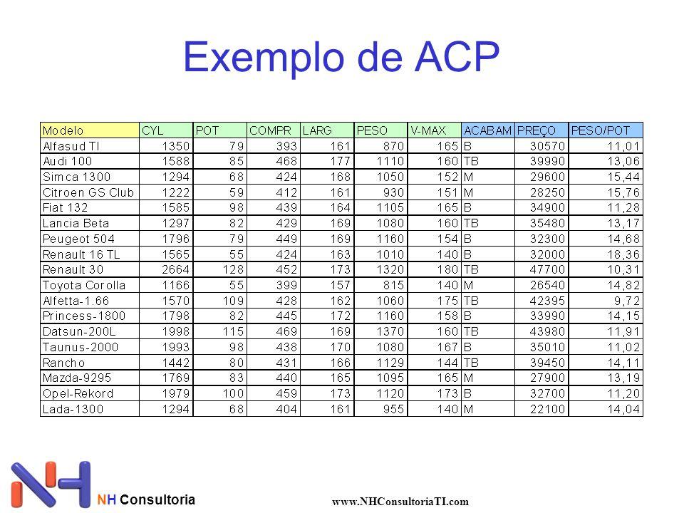 NH Consultoria www.NHConsultoriaTI.com Exemplo de ACP