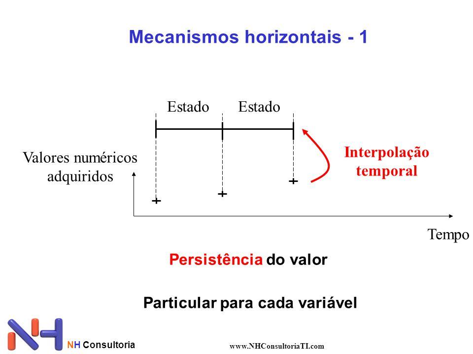 NH Consultoria www.NHConsultoriaTI.com Tempo Valores numéricos adquiridos Estado Interpolação temporal Mecanismos horizontais - 1 Persistência do valo