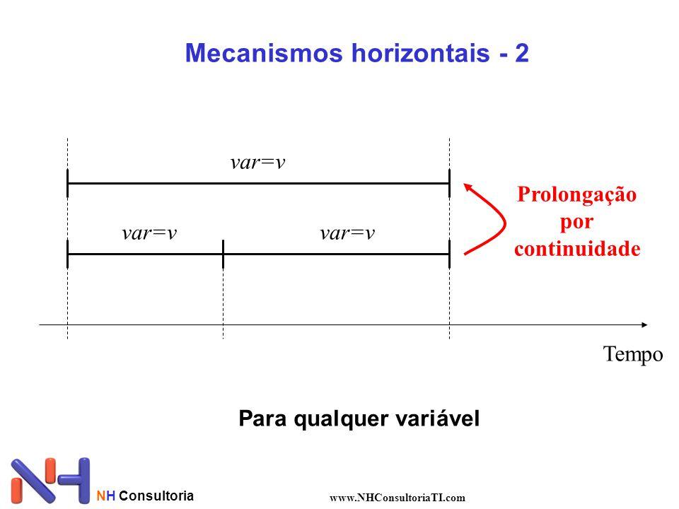 NH Consultoria www.NHConsultoriaTI.com Tempo var=v Prolongação por continuidade Mecanismos horizontais - 2 Para qualquer variável