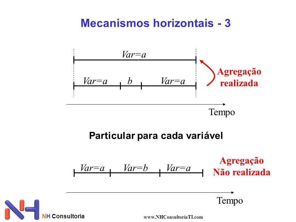NH Consultoria www.NHConsultoriaTI.com Tempo Var=a b Agregação realizada Tempo Var=a Var=b Agregação Não realizada Mecanismos horizontais - 3 Particul