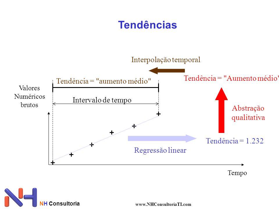 NH Consultoria www.NHConsultoriaTI.com Tempo Valores Numéricos brutos Tendência = 1.232 Regressão linear Tendência =