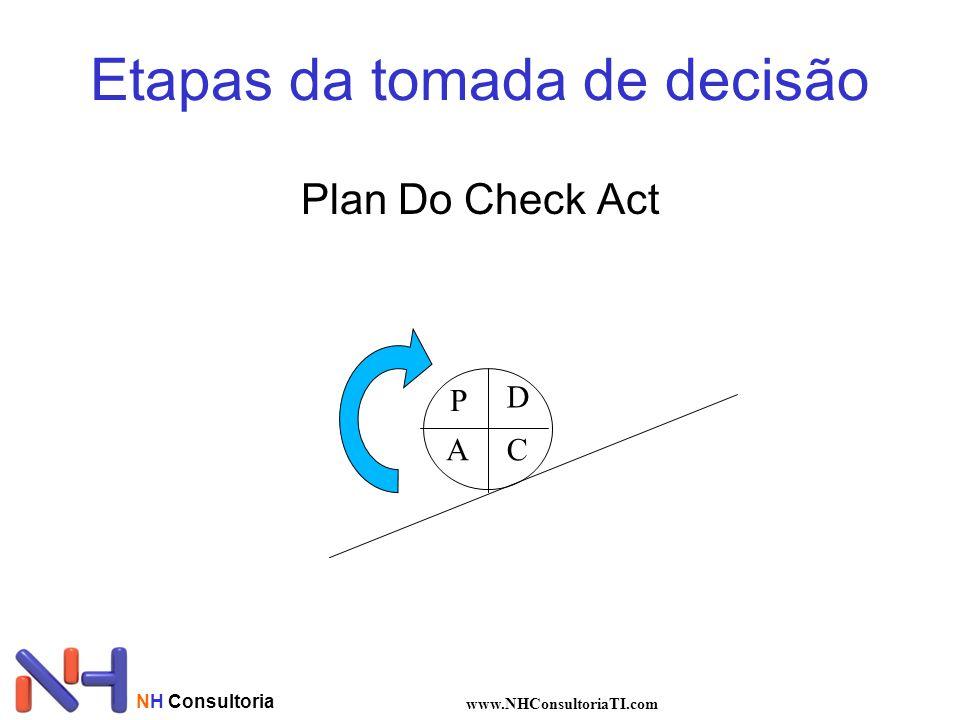 NH Consultoria www.NHConsultoriaTI.com Etapas da tomada de decisão Plan Do Check Act P D CA