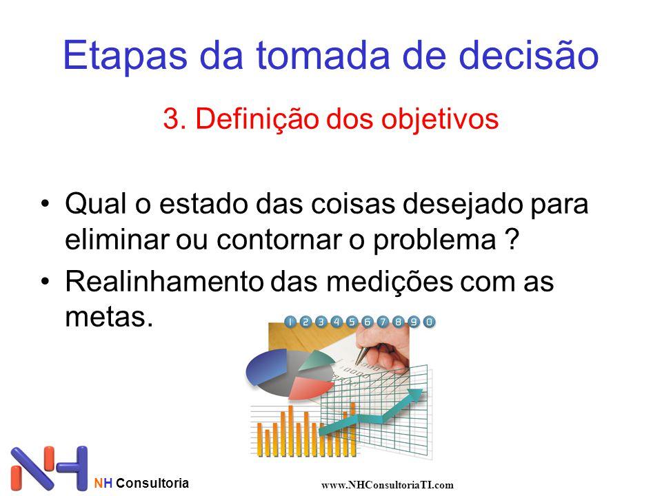 NH Consultoria www.NHConsultoriaTI.com Etapas da tomada de decisão 3.