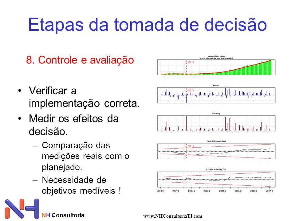 Etapas da tomada de decisão 8.Controle e avaliação Verificar a implementação correta.