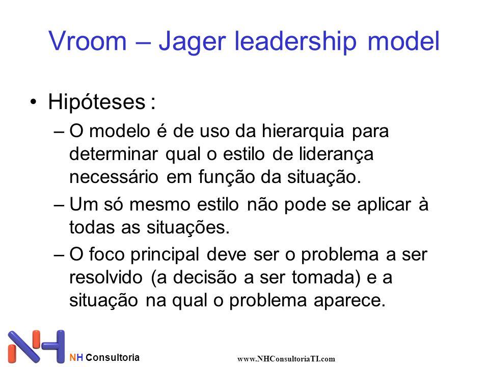 NH Consultoria www.NHConsultoriaTI.com Vroom – Jager leadership model Hipóteses : –O modelo é de uso da hierarquia para determinar qual o estilo de liderança necessário em função da situação.