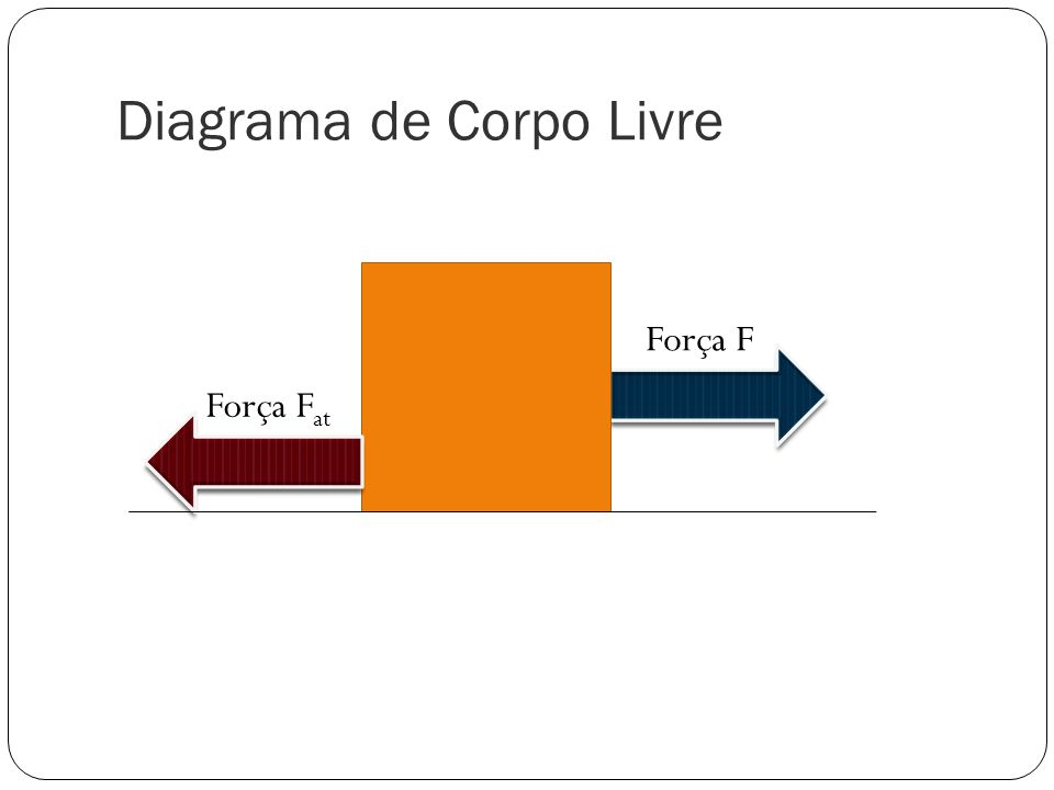 Diagrama de Corpo Livre Força F Força F at
