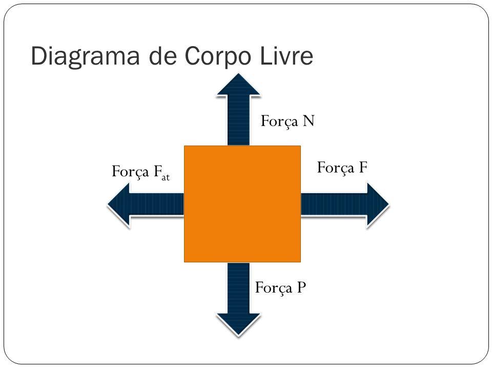 Diagrama de Corpo Livre Força F Força F at Força N Força P