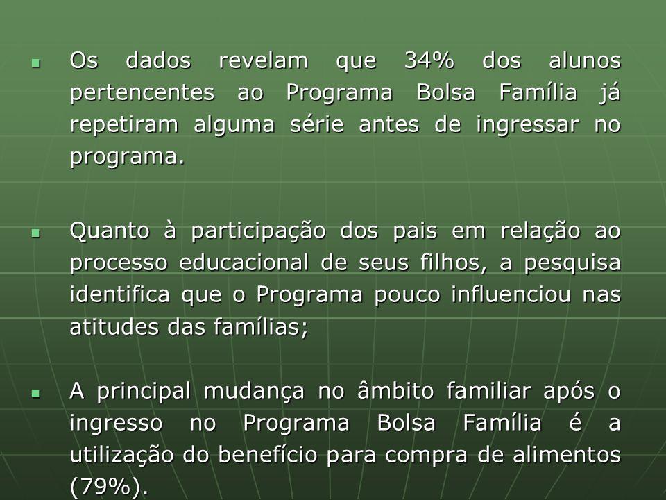 Os dados revelam que 34% dos alunos pertencentes ao Programa Bolsa Família já repetiram alguma série antes de ingressar no programa. Os dados revelam