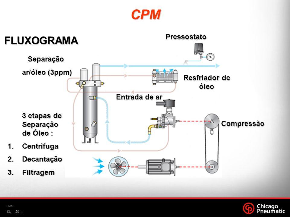 13. CPN 2011 Pressostato Separação ar/óleo (3ppm) ar/óleo (3ppm) 3 etapas de Separação de Óleo : 1.Centrifuga 2.Decantação 3.Filtragem Compressão Entr