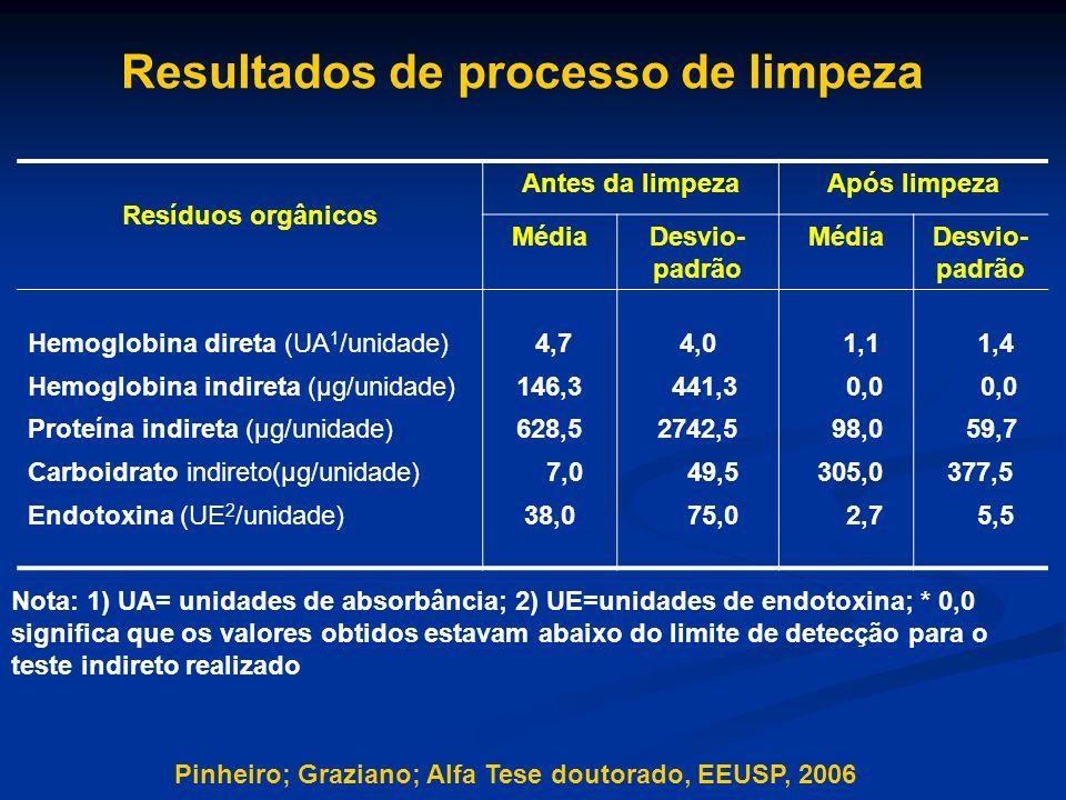 Resíduos orgânicos Antes da limpezaApós limpeza MédiaDesvio- padrão MédiaDesvio- padrão Hemoglobina direta (UA 1 /unidade) 4,7 4,0 1,1 1,4 Hemoglobina indireta (µg/unidade)146,3 441,3 0,0 Proteína indireta (µg/unidade)628,52742,5 98,0 59,7 Carboidrato indireto(µg/unidade) 7,0 49,5 305,0377,5 Endotoxina (UE 2 /unidade)38,0 75,0 2,7 5,5 Nota: 1) UA= unidades de absorbância; 2) UE=unidades de endotoxina; * 0,0 significa que os valores obtidos estavam abaixo do limite de detecção para o teste indireto realizado Pinheiro; Graziano; Alfa Tese doutorado, EEUSP, 2006 Resultados de processo de limpeza