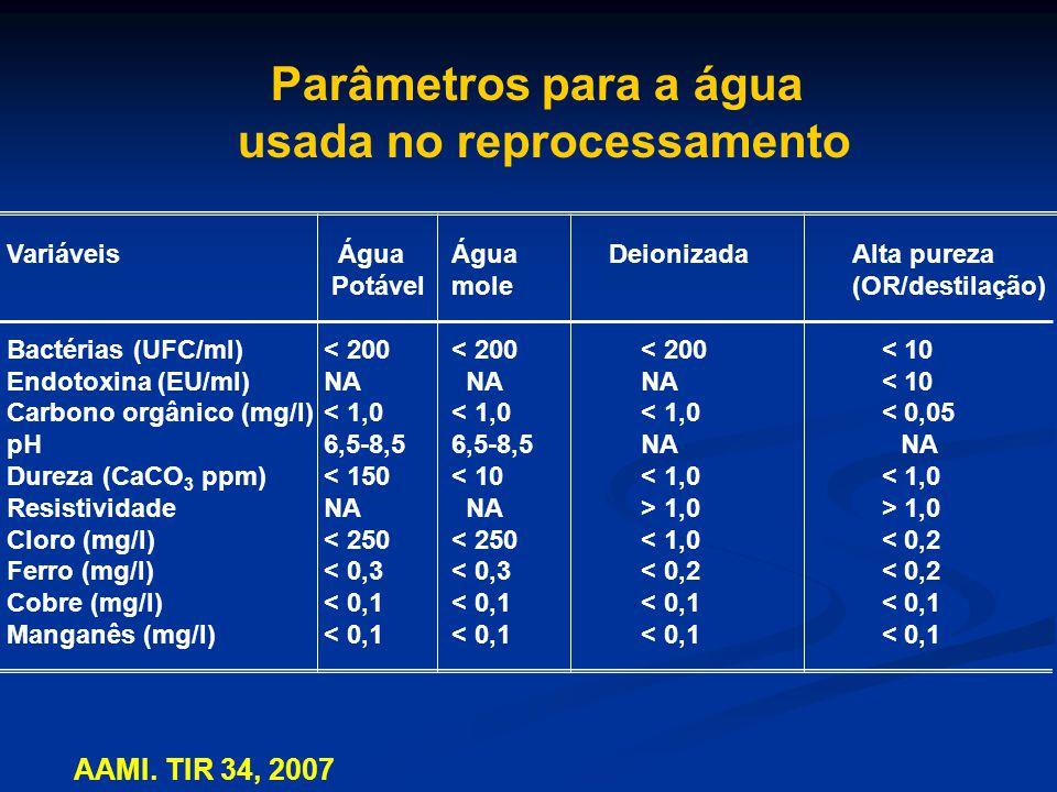 Falência da Limpeza Falha na remoção de: sujidade lubrificantes matéria orgânica matéria inorgânica microrganismos Tanto na superfície interna ou externa do produto AAMI, TIR 30, 2003