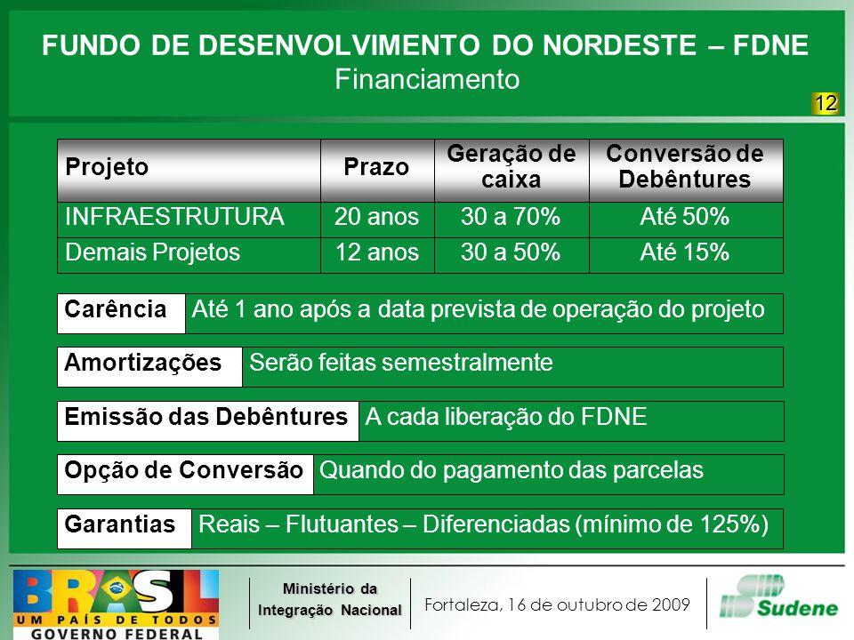 Fortaleza, 16 de outubro de 2009 Ministério da Integração Nacional FUNDO DE DESENVOLVIMENTO DO NORDESTE – FDNE Até 15%30 a 50% 30 a 70% 12 anos Demais