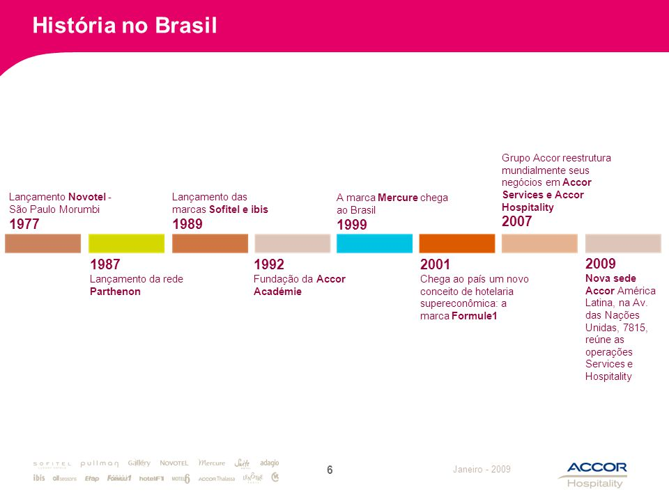 Janeiro - 2009 História no Brasil Lançamento Novotel - São Paulo Morumbi 1977 6 1987 Lançamento da rede Parthenon Lançamento das marcas Sofitel e ibis