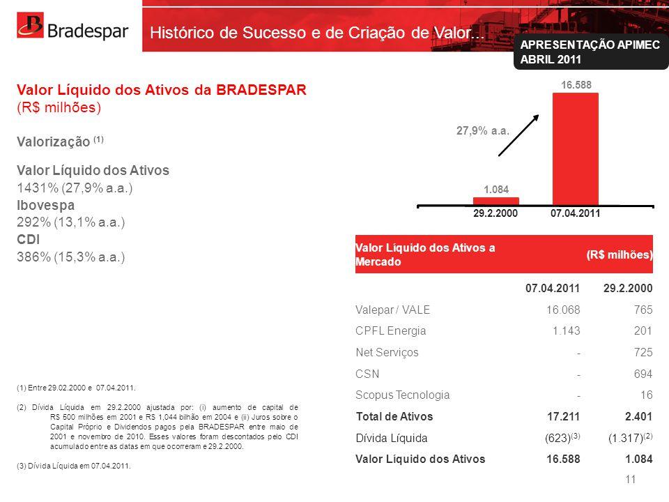 Institucional APRESENTAÇÃO APIMEC ABRIL 2011 1.084 16.588 29-fev-00 Histórico de Sucesso e de Criação de Valor... Valor Líquido dos Ativos da BRADESPA