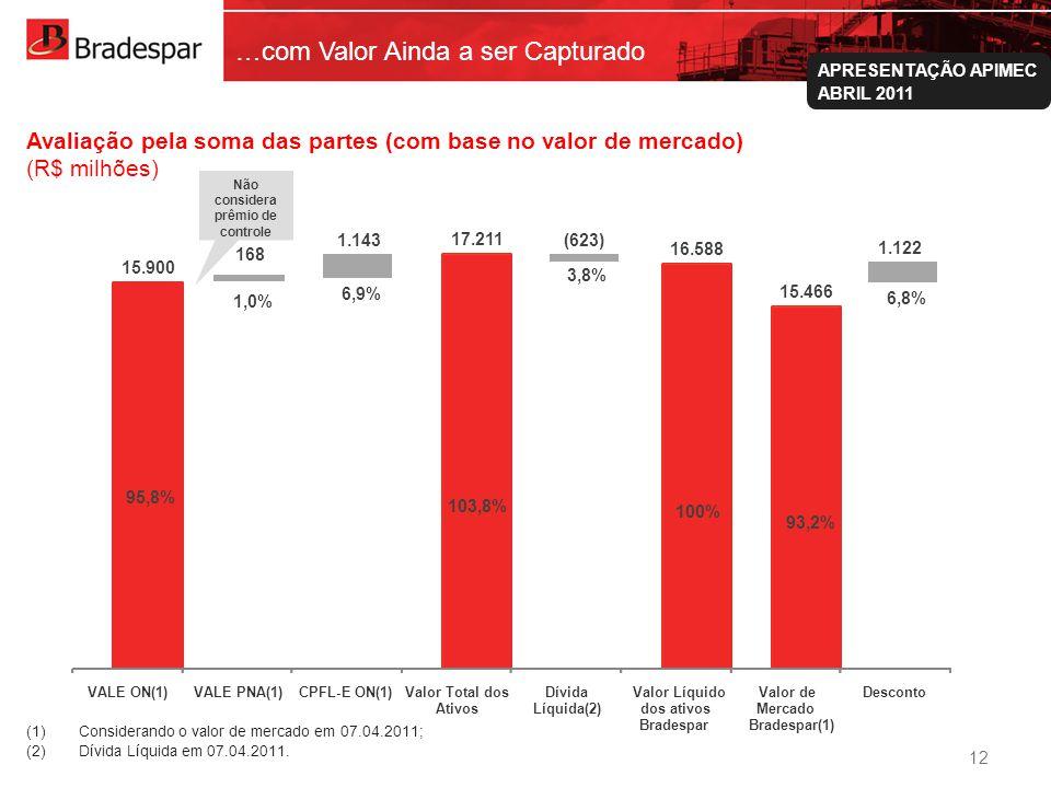 Institucional APRESENTAÇÃO APIMEC ABRIL 2011 15.900 17.211 16.588 15.466 VALE ON(1)VALE PNA(1)CPFL-E ON(1)Valor Total dos Ativos Dívida Líquida(2) Valor Líquido dos ativos Bradespar Valor de Mercado Bradespar(1) Desconto 95,8% 103,8% 100% 93,2% 3,8% 1,0% 6,9% 6,8% 1.122 1.143(623) …com Valor Ainda a ser Capturado Avaliação pela soma das partes (com base no valor de mercado) (R$ milhões) (1)Considerando o valor de mercado em 07.04.2011; (2)Dívida Líquida em 07.04.2011.