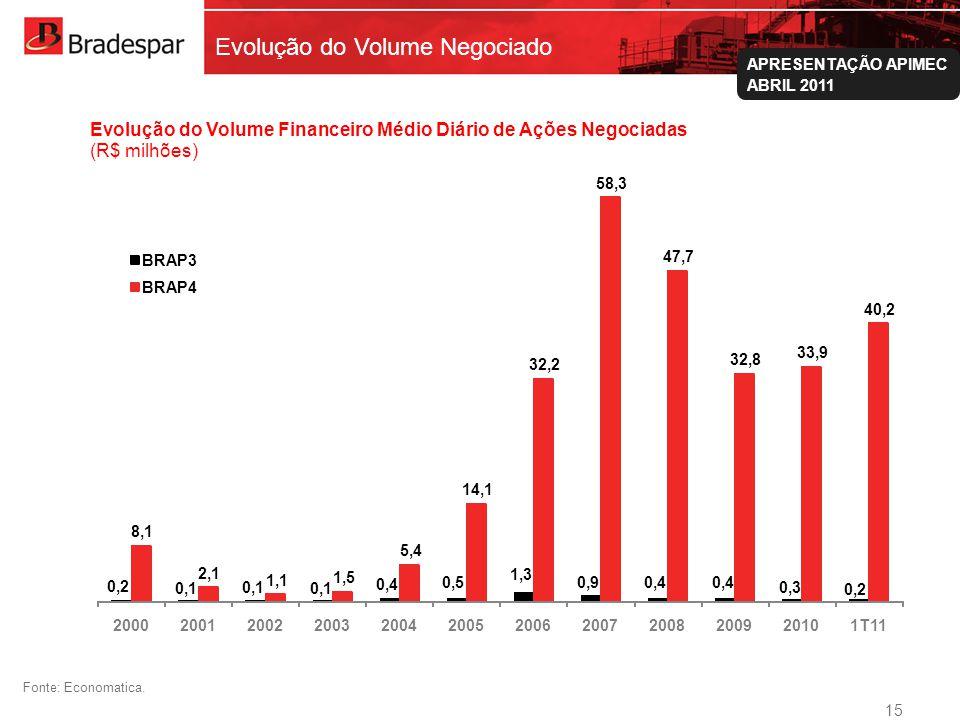 Institucional APRESENTAÇÃO APIMEC ABRIL 2011 Evolução do Volume Negociado Fonte: Economatica. 15 0,2 0,1 0,4 0,5 1,3 0,9 0,4 0,3 0,2 8,1 2,1 1,1 1,5 5