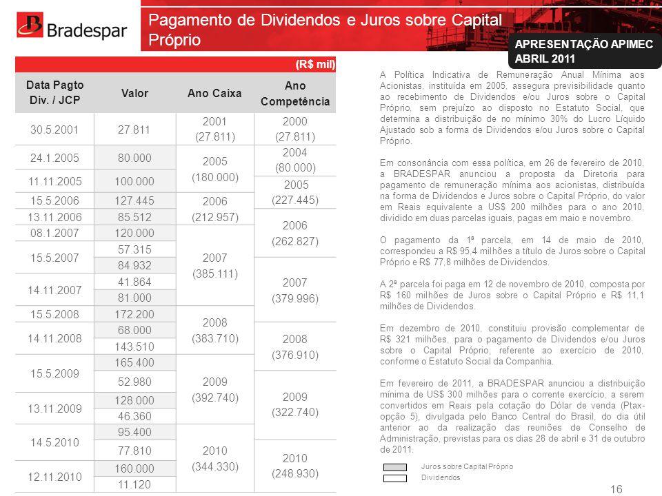 Institucional APRESENTAÇÃO APIMEC ABRIL 2011 Pagamento de Dividendos e Juros sobre Capital Próprio A Política Indicativa de Remuneração Anual Mínima a