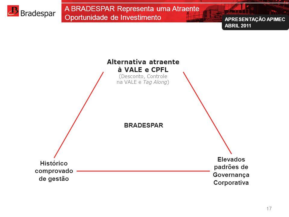 Institucional APRESENTAÇÃO APIMEC ABRIL 2011 Histórico comprovado de gestão Alternativa atraente à VALE e CPFL (Desconto, Controle na VALE e Tag Along