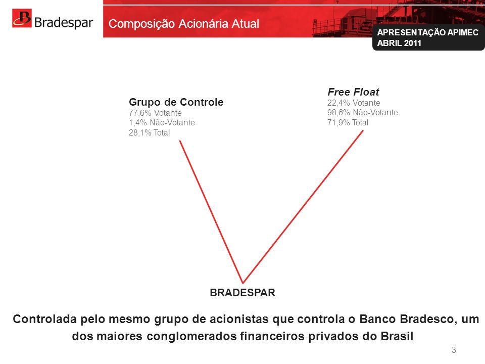Institucional APRESENTAÇÃO APIMEC ABRIL 2011 Composição Acionária Atual Grupo de Controle 77,6% Votante 1,4% Não-Votante 28,1% Total Free Float 22,4% Votante 98,6% Não-Votante 71,9% Total BRADESPAR Controlada pelo mesmo grupo de acionistas que controla o Banco Bradesco, um dos maiores conglomerados financeiros privados do Brasil 3