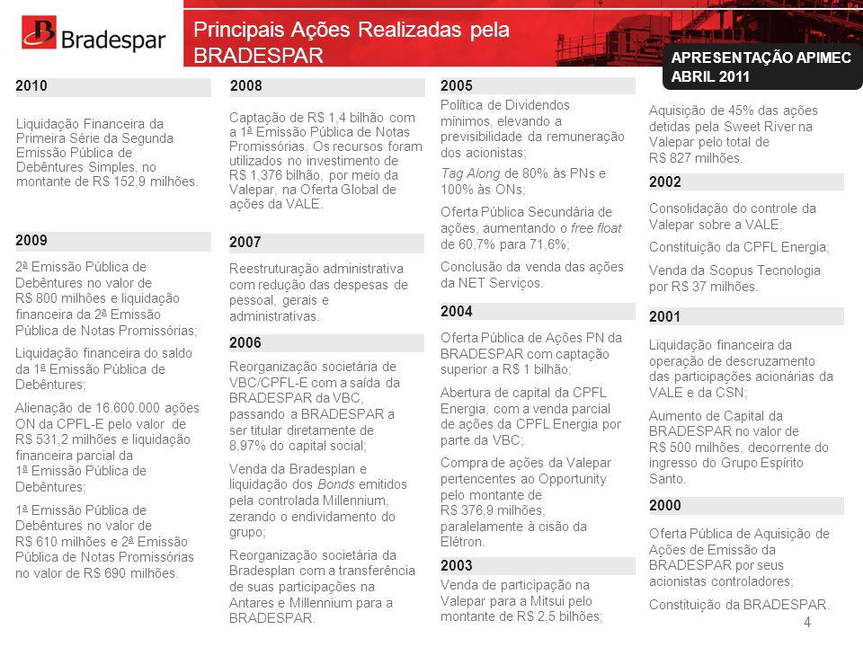 Institucional APRESENTAÇÃO APIMEC ABRIL 2011 Principais Ações Realizadas pela BRADESPAR 2ª Emissão Pública de Debêntures no valor de R$ 800 milhões e