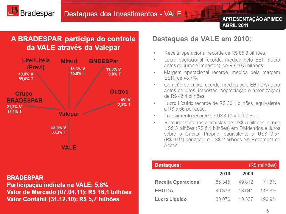 Institucional APRESENTAÇÃO APIMEC ABRIL 2011 Destaques dos Investimentos - VALE A BRADESPAR participa do controle da VALE através da Valepar Grupo BRADESPAR Litel/Litela (Previ) BNDESPar Outros VALE 21,2% V 17,4% T Valepar 49,0% V 55,0% T 11,5% V 9,8% T 0% V 2,8% T 53,5% V 33,3% T BRADESPAR Participação indireta na VALE: 5,8% Valor de Mercado (07.04.11): R$ 16,1 bilhões Valor Contábil (31.12.10): R$ 5,7 bilhões Mitsui 18,3% V 15,0% T Destaques: (R$ milhões) 20102009 Receita Operacional 85.34549.81271,3% EBITDA 46.37818.641148,8% Lucro Líquido 30.07010.337190,9% Destaques da VALE em 2010: 6 Receita operacional recorde de R$ 85,3 bilhões; Lucro operacional recorde, medido pelo EBIT (lucro antes de juros e impostos), de R$ 40,5 bilhões; Margem operacional recorde, medida pela margem EBIT, de 48,7%; Geração de caixa recorde, medida pelo EBITDA (lucro antes de juros, impostos, depreciação e amortização) de R$ 46,4 bilhões; Lucro Líquido recorde de R$ 30,1 bilhões, equivalente a R$ 5,66 por ação; Investimento recorde de US$ 19,4 bilhões; e Remuneração aos acionistas de US$ 5 bilhões, sendo US$ 3 bilhões (R$ 5,1 bilhões) em Dividendos e Juros sobre o Capital Próprio, equivalente a US$ 0,57 (R$ 0,97) por ação, e US$ 2 bilhões em Recompra de Ações.