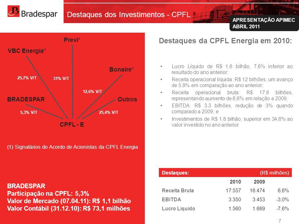 Institucional APRESENTAÇÃO APIMEC ABRIL 2011 Demonstração do Resultado - 2010 (*) Período ajustado pelos novos pronunciamentos contábeis para efeito comparativo (1) Resultado de R$ 1,58 bilhão relacionado à Equivalência Patrimonial da Valepar/VALE, com crescimento de 286,4% em relação a 2009; (2) R$ 248,2 milhões referentes aos juros das ações resgatáveis da Valepar, 6,8% superior a 2009; (3) R$ 75,2 milhões de Dividendos recebidos da CPFL Energia, com redução de 9,4% em relação ao mesmo período de 2009; (4) Em 2010, as Despesas de Pessoal totalizaram R$ 4,8 milhões, ante R$ 3,1 milhões de 2009.