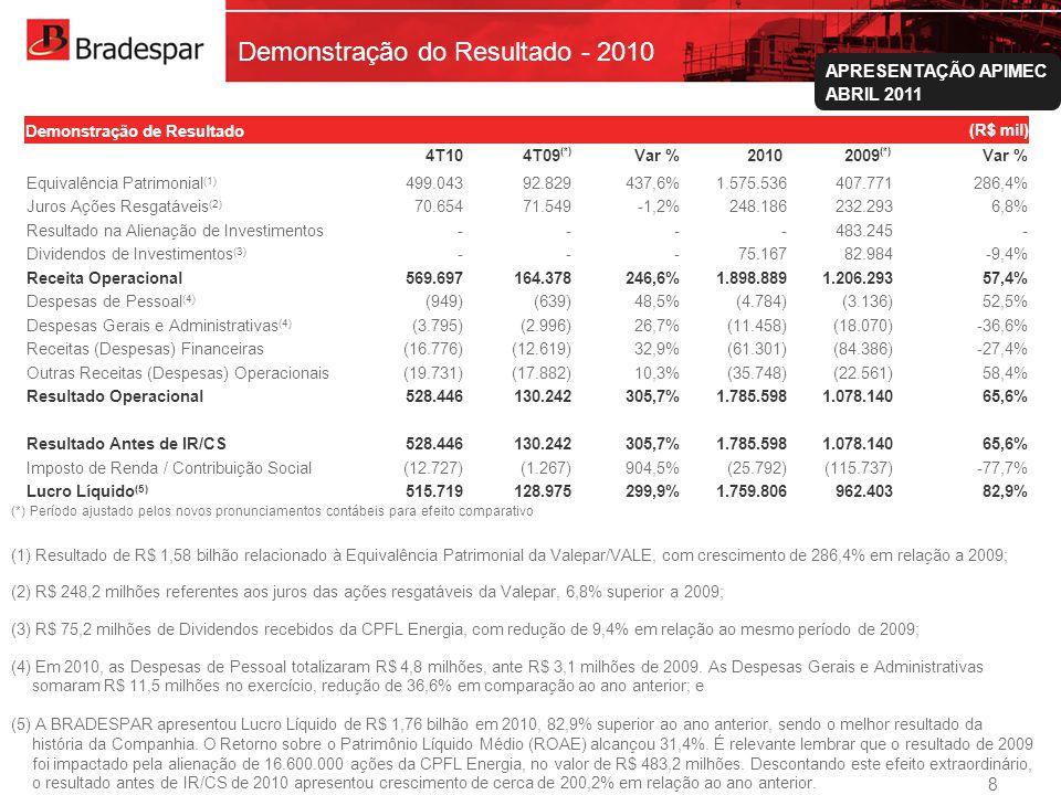 Institucional APRESENTAÇÃO APIMEC ABRIL 2011 Demonstração do Resultado - 2010 (*) Período ajustado pelos novos pronunciamentos contábeis para efeito c