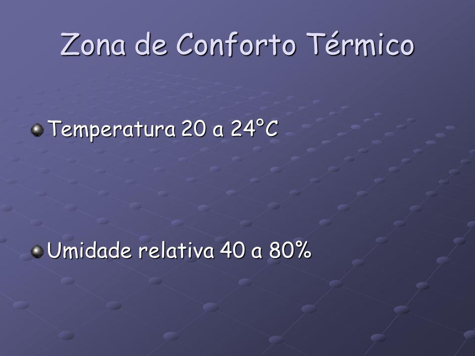 Zona de Conforto Térmico Temperatura 20 a 24°C Umidade relativa 40 a 80%
