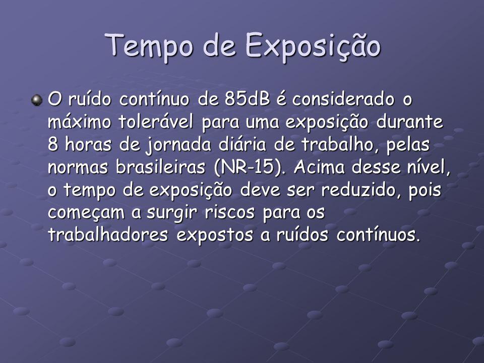 Tempo de Exposição O ruído contínuo de 85dB é considerado o máximo tolerável para uma exposição durante 8 horas de jornada diária de trabalho, pelas n
