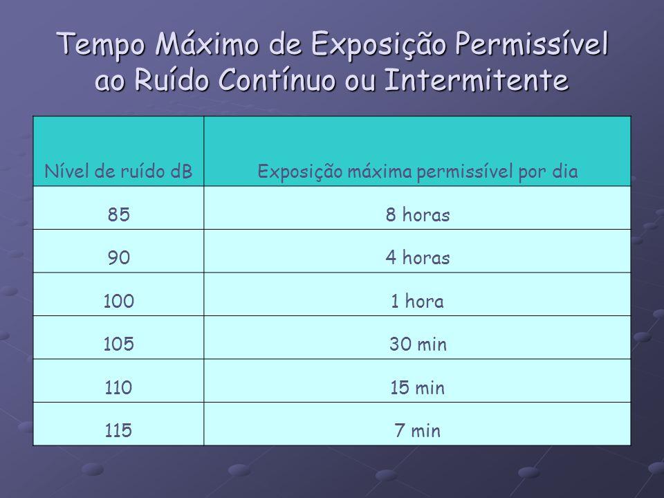 Tempo Máximo de Exposição Permissível ao Ruído Contínuo ou Intermitente Nível de ruído dBExposição máxima permissível por dia 858 horas 904 horas 1001