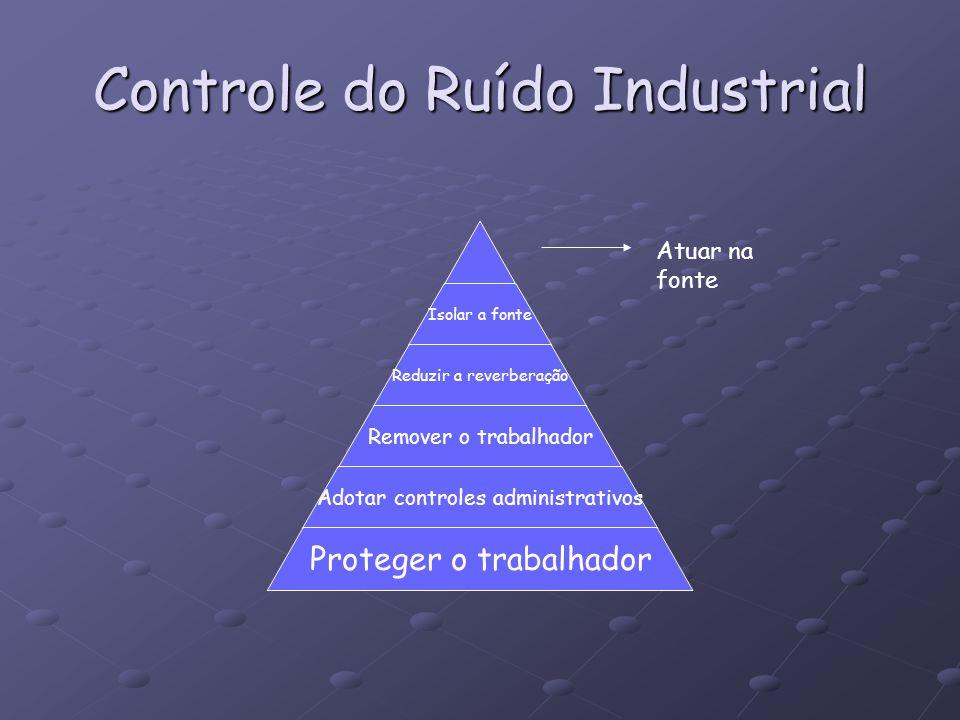 Controle do Ruído Industrial Isolar a fonte Reduzir a reverberação Remover o trabalhador Adotar controles administrativos Proteger o trabalhador Atuar