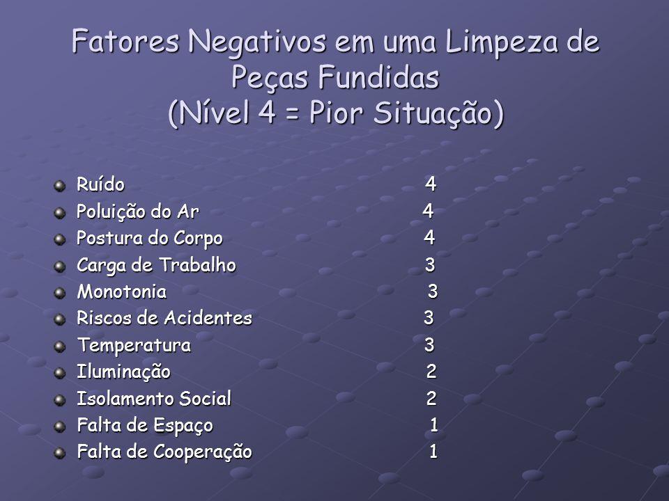 Fatores Negativos em uma Limpeza de Peças Fundidas (Nível 4 = Pior Situação) Ruído 4 Poluição do Ar 4 Postura do Corpo 4 Carga de Trabalho 3 Monotonia