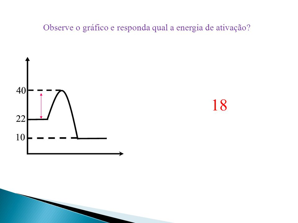 Observe o gráfico e responda qual a energia de ativação? 18