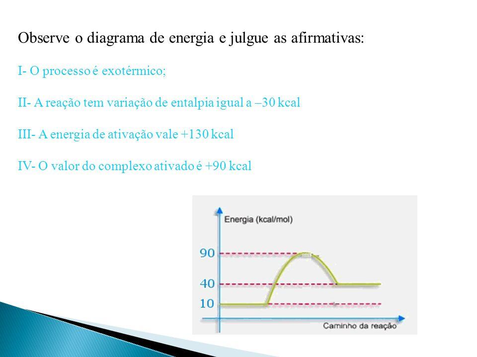 Observe o diagrama de energia e julgue as afirmativas: I- O processo é exotérmico; II- A reação tem variação de entalpia igual a –30 kcal III- A energia de ativação vale +130 kcal IV- O valor do complexo ativado é +90 kcal