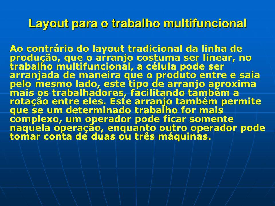 Layout para o trabalho multifuncional Ao contrário do layout tradicional da linha de produção, que o arranjo costuma ser linear, no trabalho multifuncional, a célula pode ser arranjada de maneira que o produto entre e saia pelo mesmo lado, este tipo de arranjo aproxima mais os trabalhadores, facilitando também a rotação entre eles.