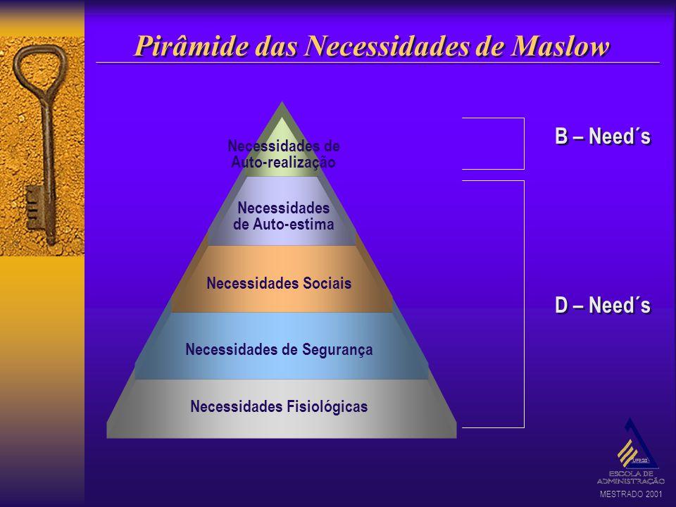 MESTRADO 2001 Pirâmide das Necessidades de Maslow Necessidades Fisiológicas Necessidades de Segurança Necessidades Sociais Necessidades de Auto-estima