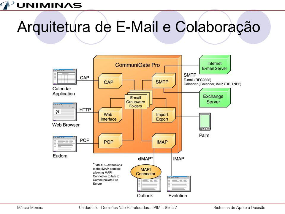 Sistemas de Apoio à DecisãoMárcio MoreiraUnidade 5 – Decisões Não Estruturadas – PIM – Slide 7 Arquitetura de E-Mail e Colaboração