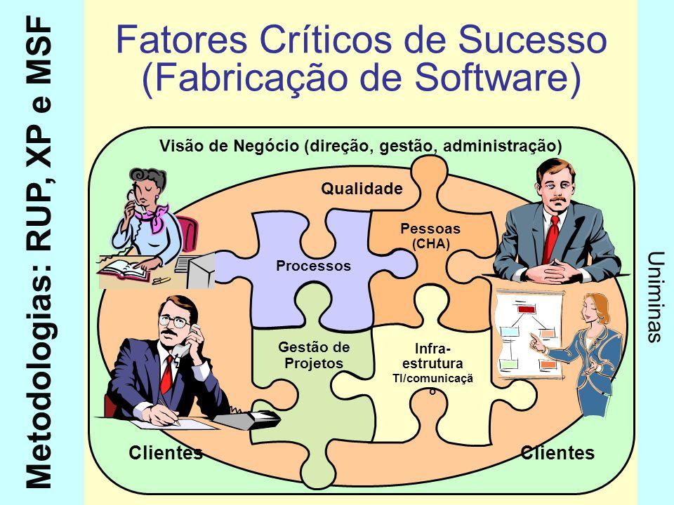Metodologias: RUP, XP e MSF Uniminas Visão de Negócio (direção, gestão, administração) Qualidade Fatores Críticos de Sucesso (Fabricação de Software)