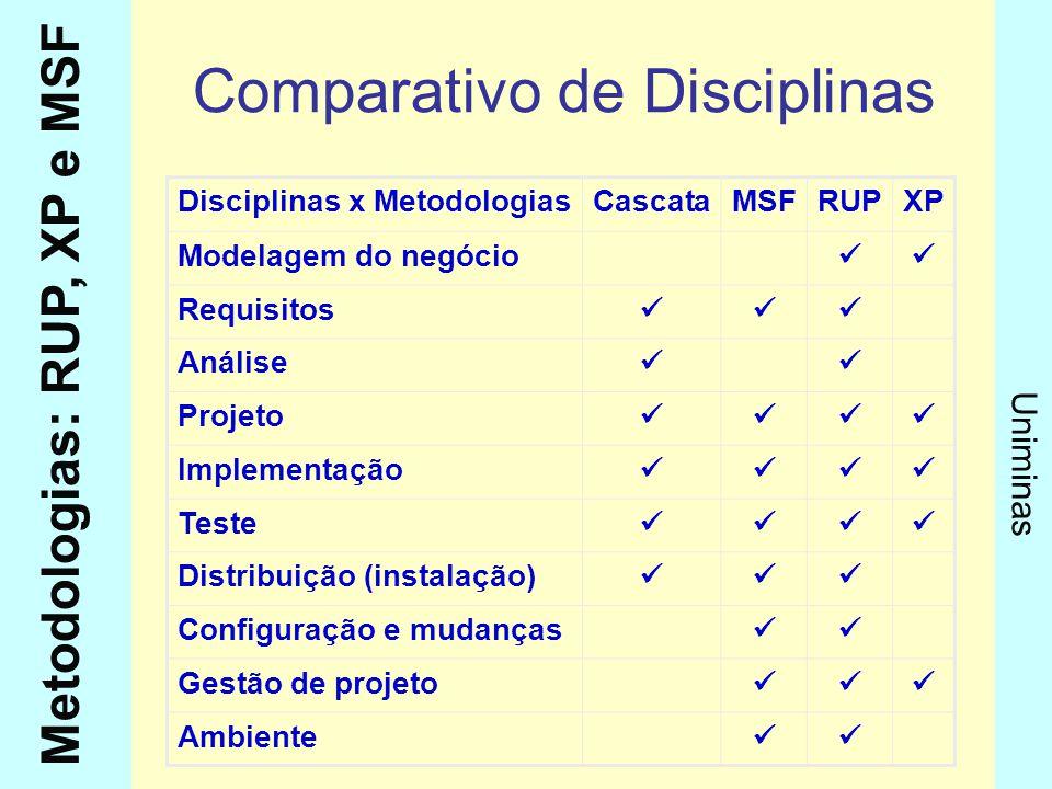 Metodologias: RUP, XP e MSF Uniminas Comparativo de Disciplinas Disciplinas x MetodologiasCascataMSFRUPXP Modelagem do negócio Requisitos Análise Proj
