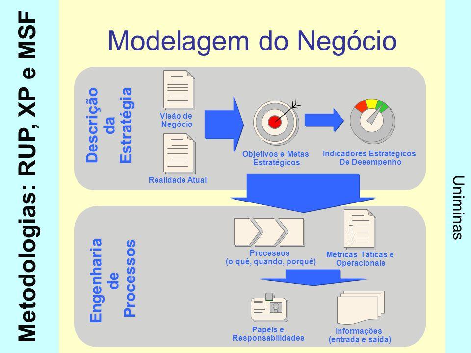 Metodologias: RUP, XP e MSF Uniminas Descrição da Estratégia Engenharia de Processos Processos Modelagem do Negócio Papéis e Responsabilidades Informa