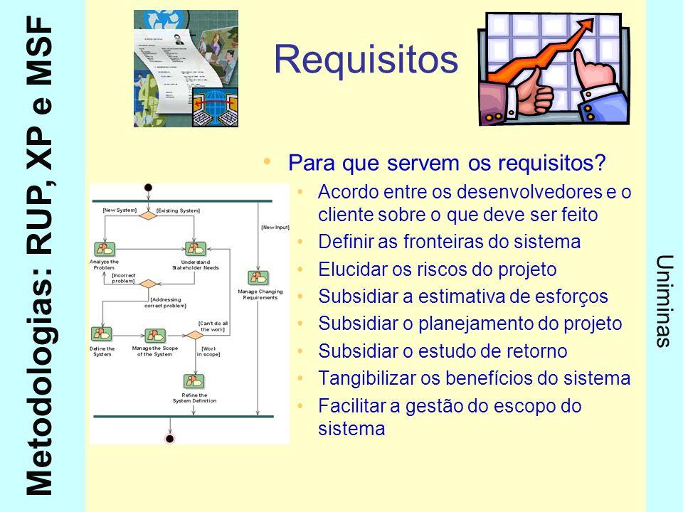 Metodologias: RUP, XP e MSF Uniminas Requisitos Para que servem os requisitos? Acordo entre os desenvolvedores e o cliente sobre o que deve ser feito